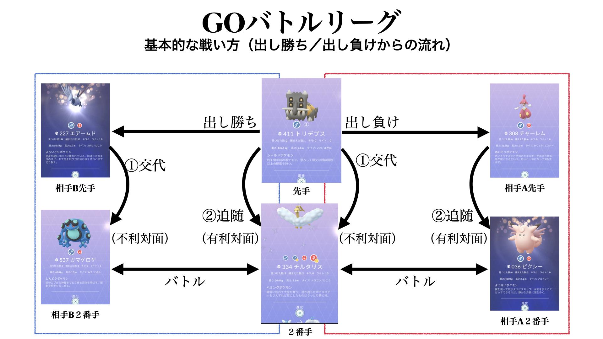 バトル リーグ ポケモン Go おすすめ